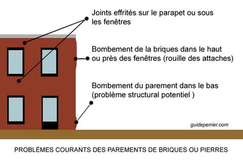 briques pierres inspecter problemes