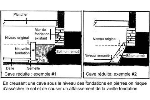 creuser sous-sol cave vide sanitaire