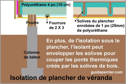 veranda isolation plancher polyurethane