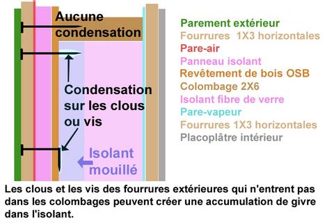 pont thermique condensation