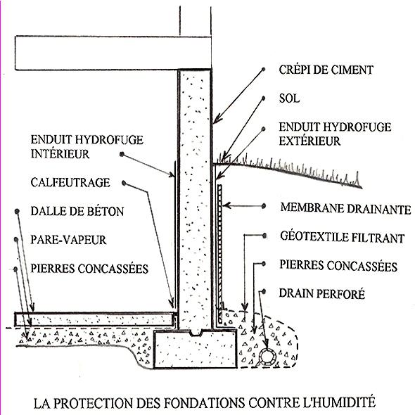 drainage etancheite fondations