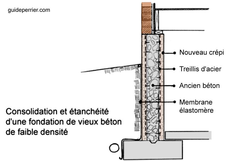 reparation vieux beton fondation