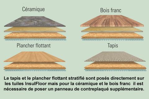 isolant planchers sous-sols