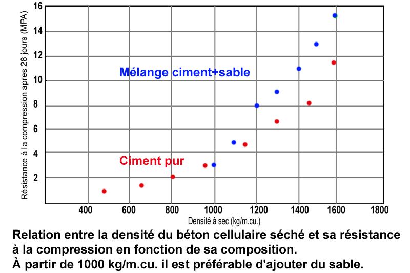 3__tableau densite MPA