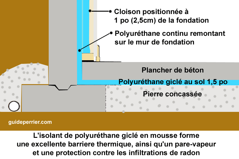normes isolation sous-sols