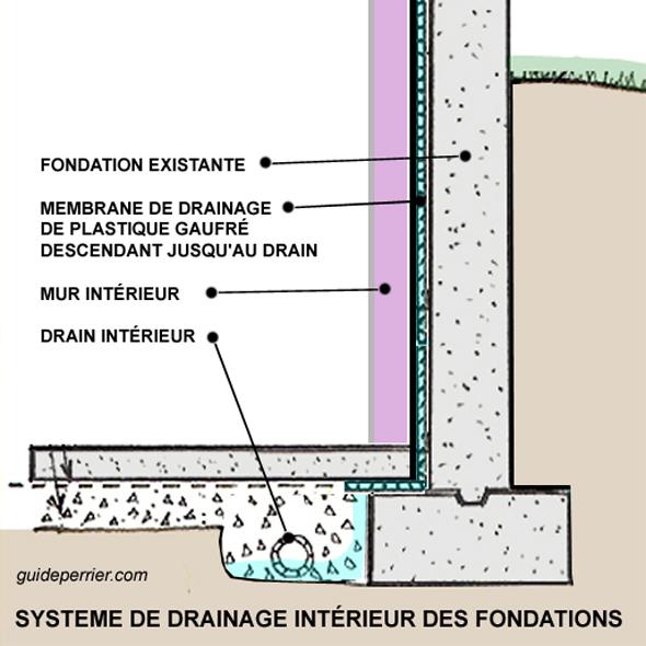 drainage interieur sous-sol