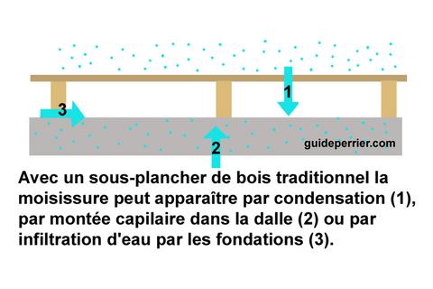 faux-plancher sous-sol isolation