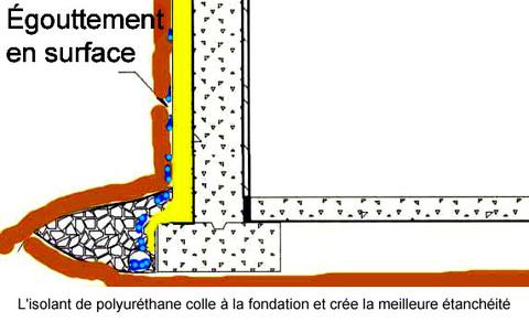isolant polyurethane exterieur drainage