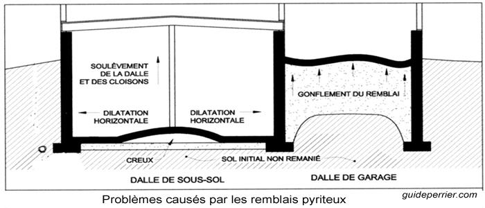 pyrite sous-sols fondations garages