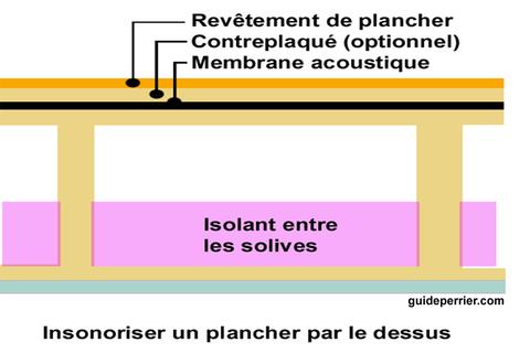 insonorisation plancher