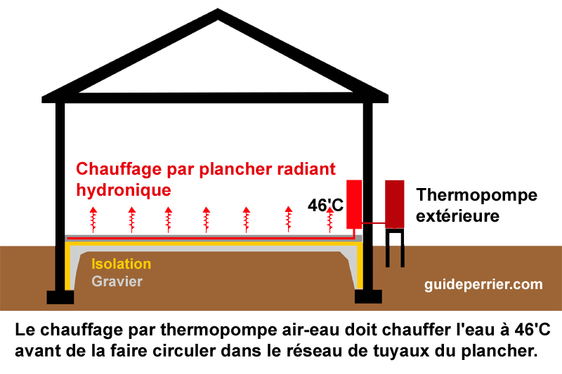 thermopompe planchers radiants