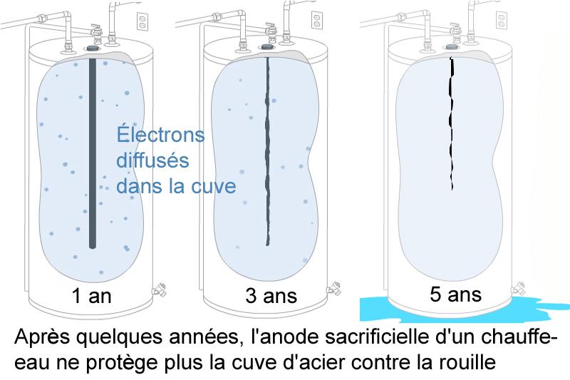 chauffe eau antirouille rouille