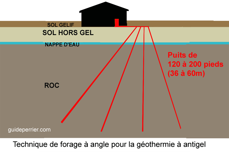 geothermie forage puits