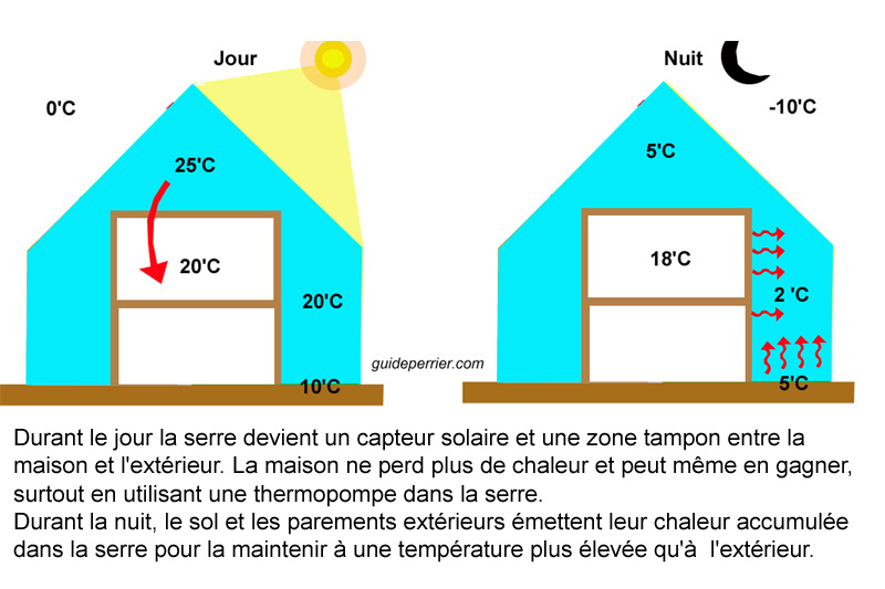 maisons-solaires passives canada