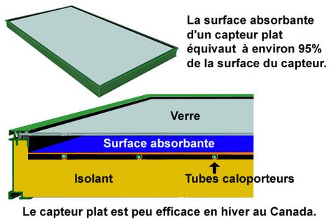 capteurs solaire quebec