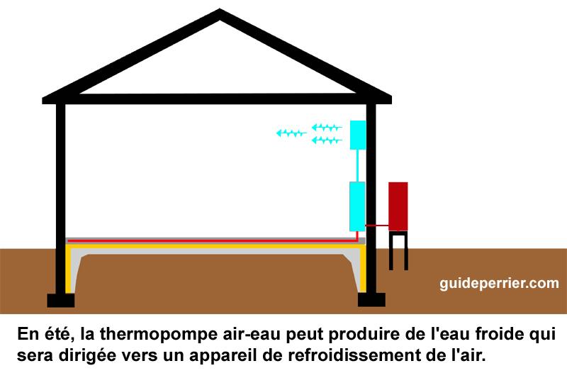climatisation planchers radiants