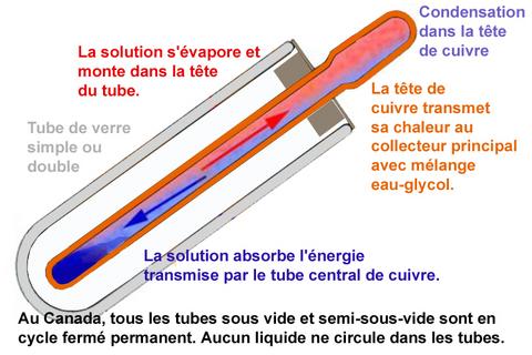 capteurs solaires tubes sous vide