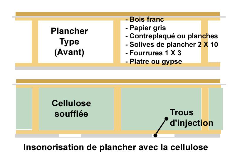 insonoriser planchers cellulose