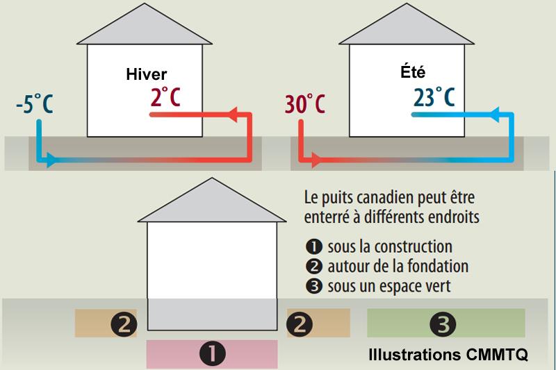 puits-canadien maisons