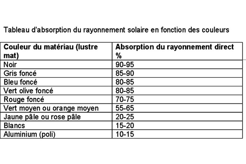 tableau absorption energie solaire