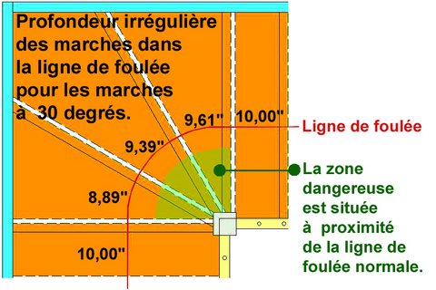 marches angles