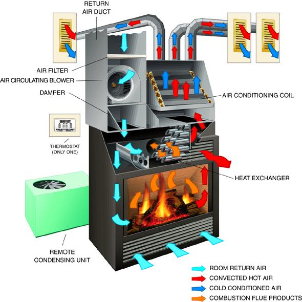 foyer climatiseur gaz