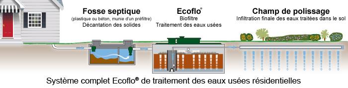 ecoflo systeme epuration quebec