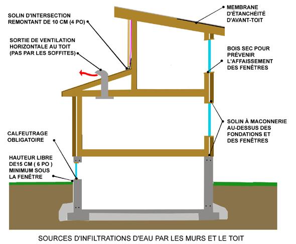 infiltration eau sous-sol toit