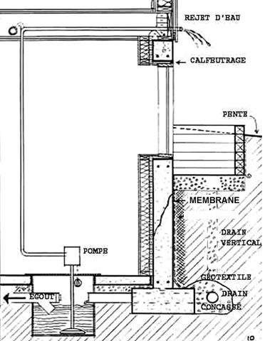 drainage sous-sols