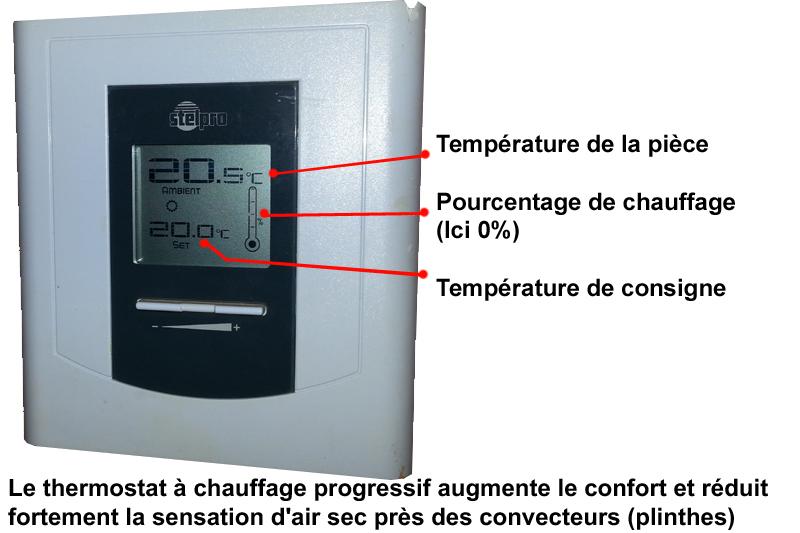 thermostats plinthes chauffage electrique