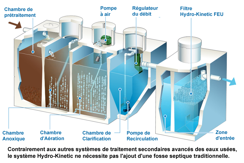 hydro-kinetic feu traitement eaux usees