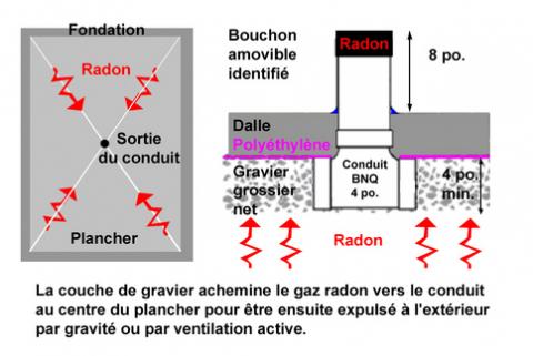 Radon dans les maisons neuves ou existantes