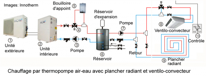 circuit chauffage air-eau