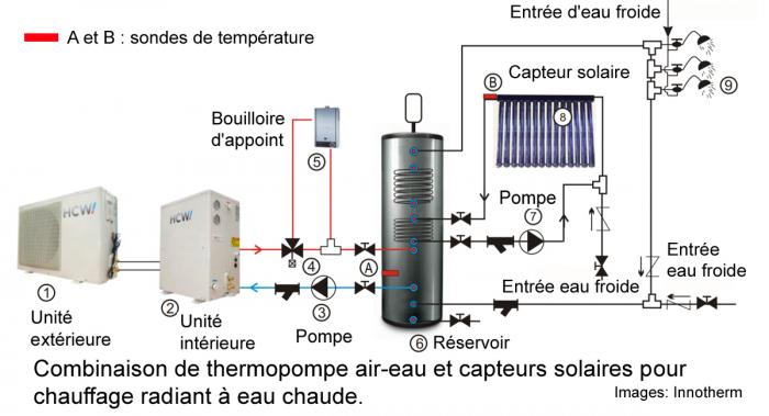 combinaison solaire
