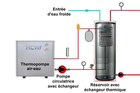 Chauffe-eau central avec thermopompe : 70% d'économies et de GES