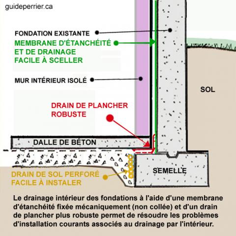 drainage_interieur-ameliore