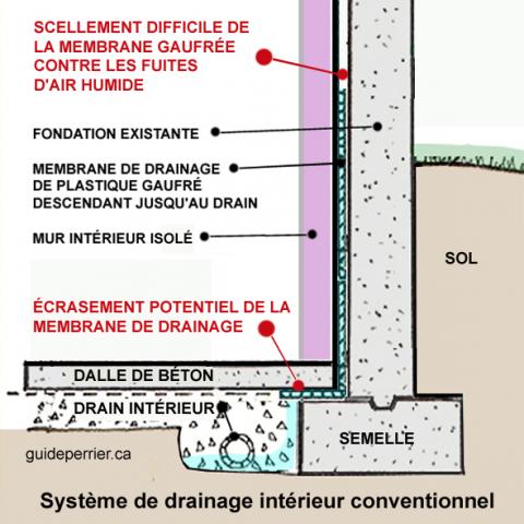 drainage_interieur_conventionnel