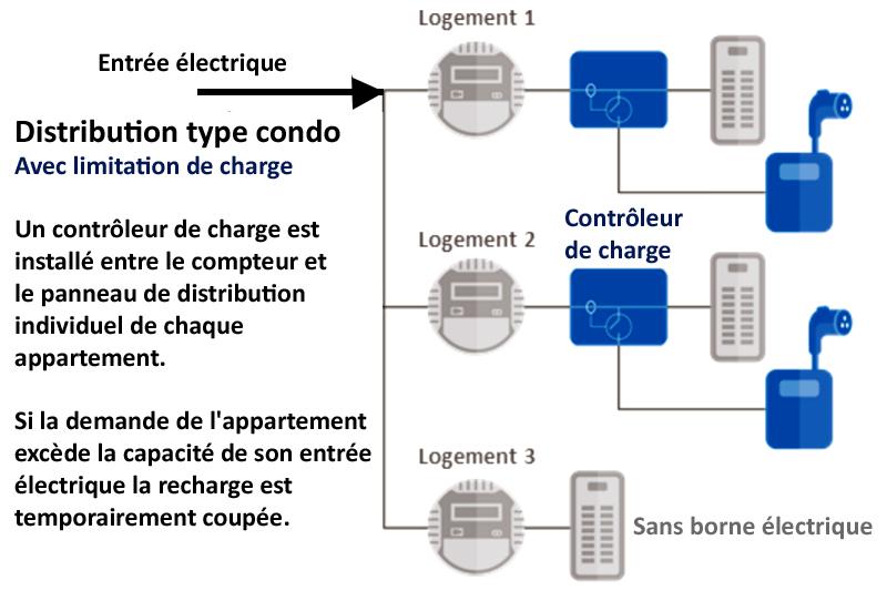 Illustration d'un controleur de charge pour bornes électriques